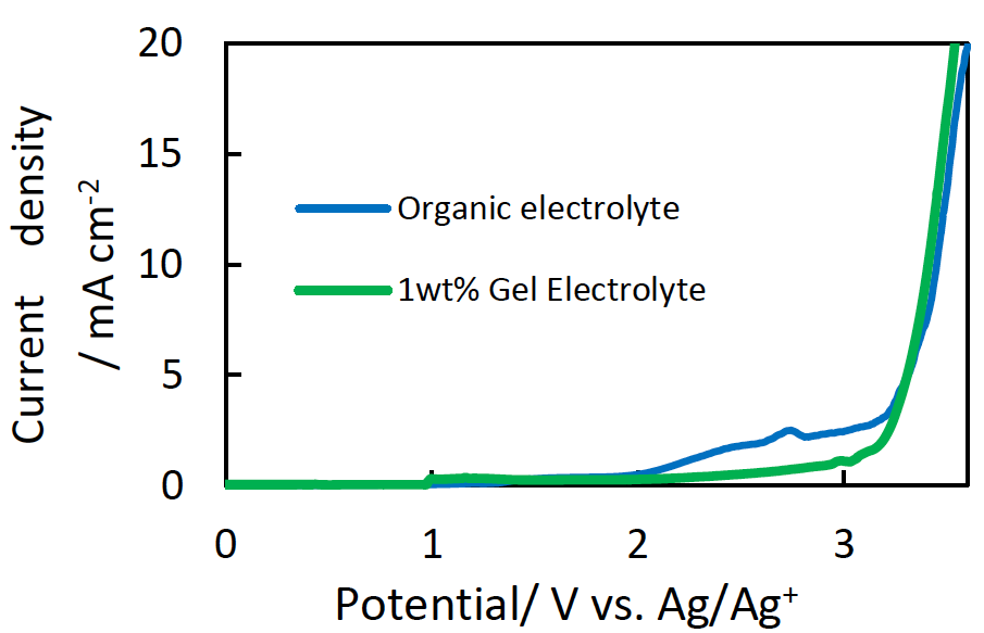 gel_initiator_for_electrolyte_4